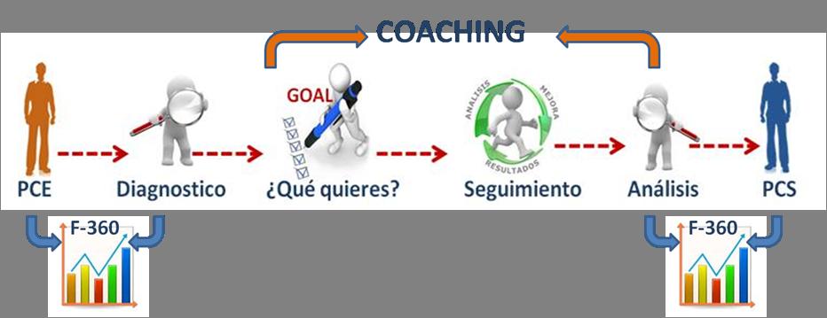proceso_coaching_executive